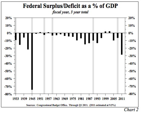 Federal Surplus/Deficit as Percent of GDP
