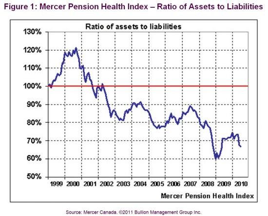 Ratio of Assets to Liabilities