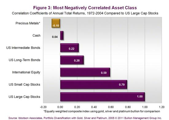 Most Negatively Correlated Asset Class