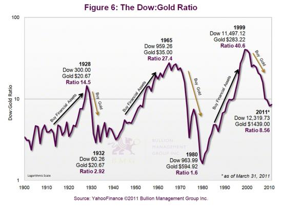 Dow/Gold Ratio