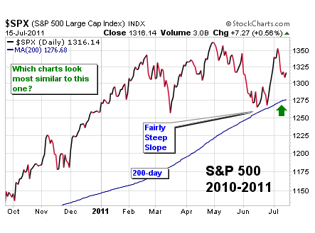 What to look for in a stock market bearish turn the market oracle