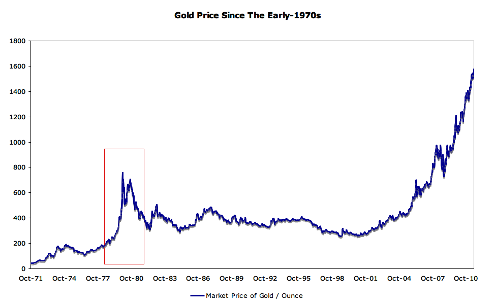 Gold Price Since the Early 1930s