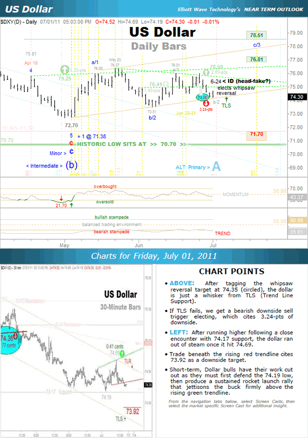 US Dollar Chart - Near Term Outlook
