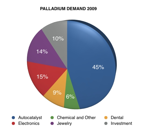 Palladium Metal Investing PrimerPalladium Uses