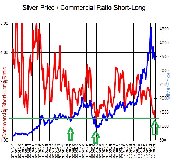Silver Price / Commercial Ratio Short-Long
