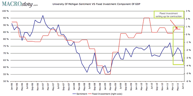 University of Michigan Sentiment versus Fixed Investment Component