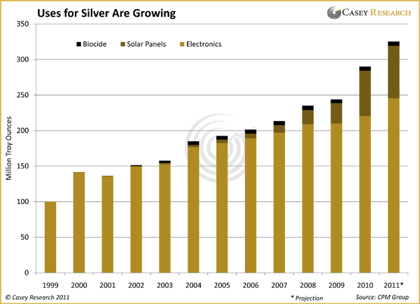 Is The World Running Out Of Silver The Market Oracle