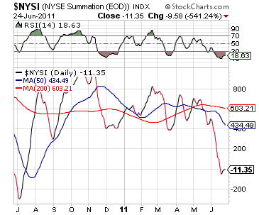 NYSE Summation