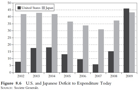 US and Japanese Deficits