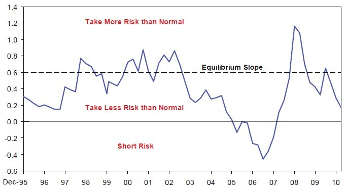 The Slope of the Risk Return Line
