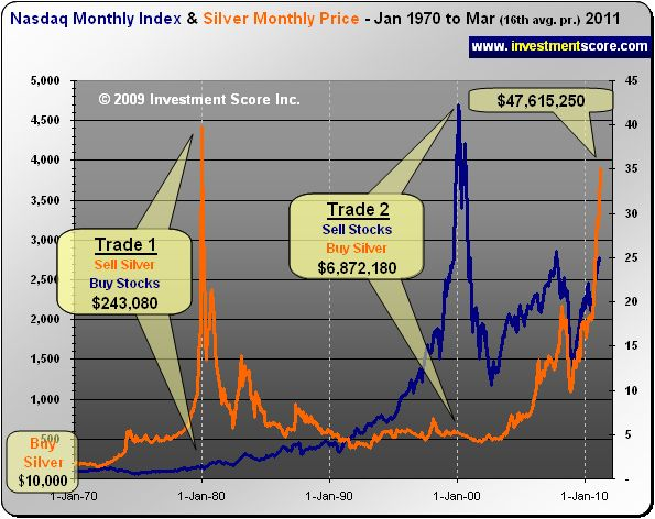 NASDAQ versus Silver Monthly