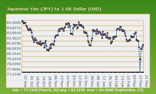 Japanese Yen (JPY) to 1 US Dollar (USD)