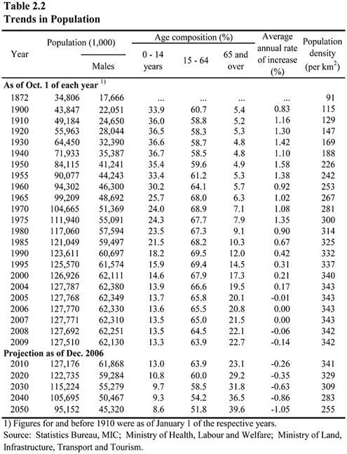 Table 2.2 Trends in Population