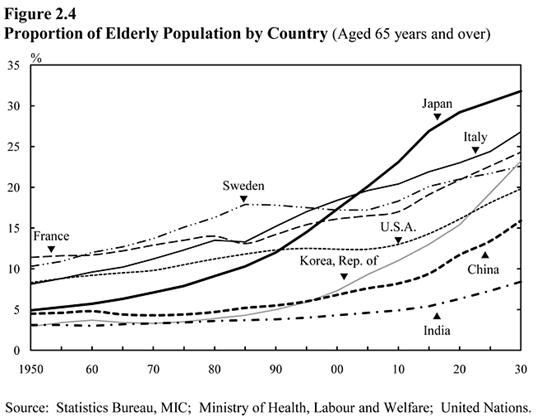 Figure 2.4 Proportion of Elderly Population by Country (Aged 65 years and over)