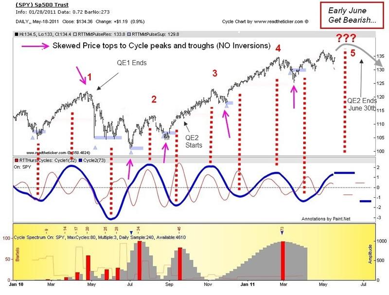 Cycle analysis forex gold 1200