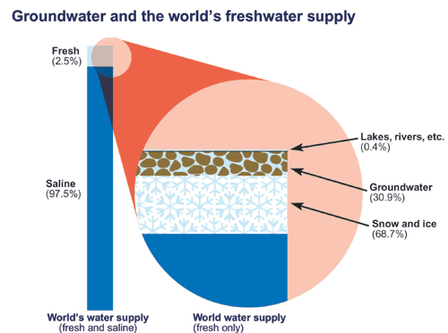 Groundwater and the World's Fresh Water Supply