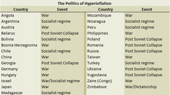 Hyperinflation Nonsense Continues The Market Oracle - List of capital of all countries