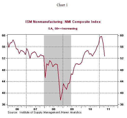 ISM Non-Manufacturing Survey Shows Slowing U S  Economy