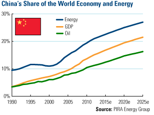 China's Share of the World Economy and Energy