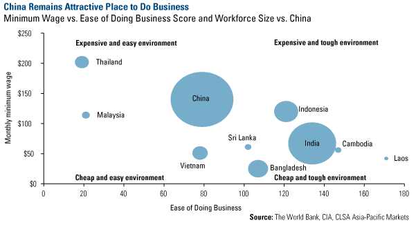 China Remains Attractive Place to do Business