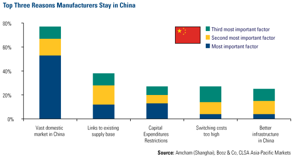 Top Three Reasons Manufacturers Stay in China