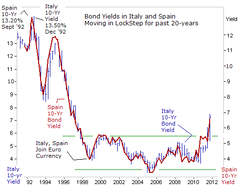 Bond Yields in Italy and Spain