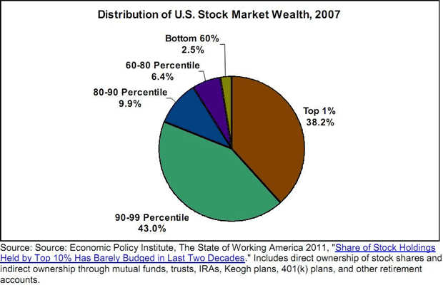 Distribuition of US Stock Market Wealth