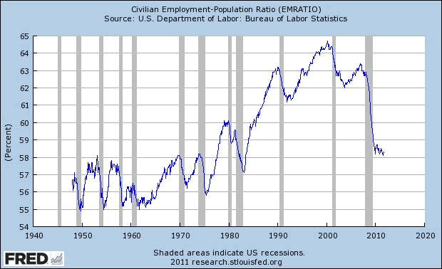 Civilian Employment-Population Ratio