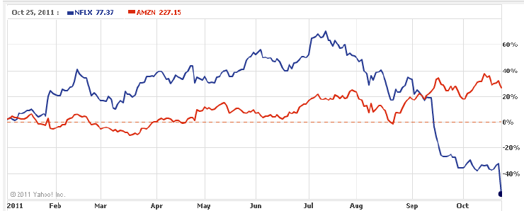 netflix share price crash on loss of subscribers    the market oracle
