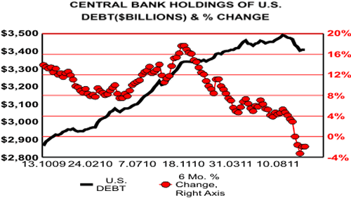 Central Bank Holdings of US Debt