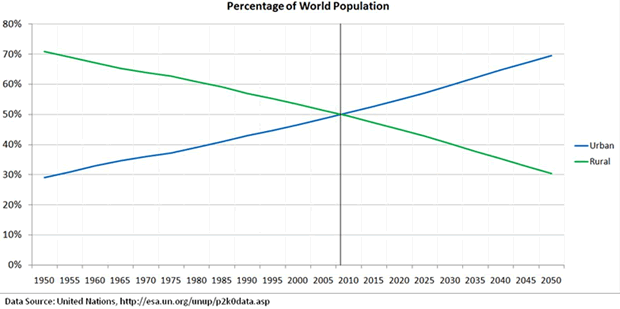 Percentage of World Population
