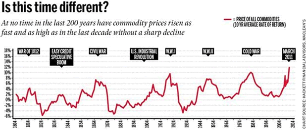 Price of All Commodities