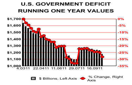 US Government Deficit