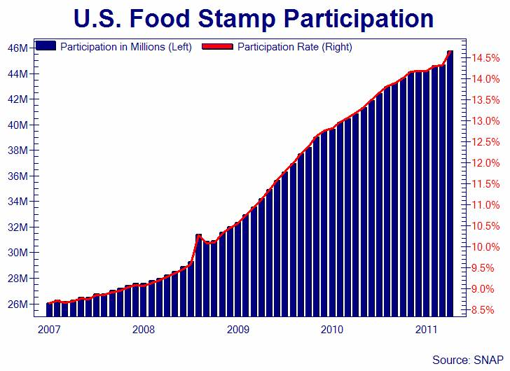 Food Stamp Participation Down