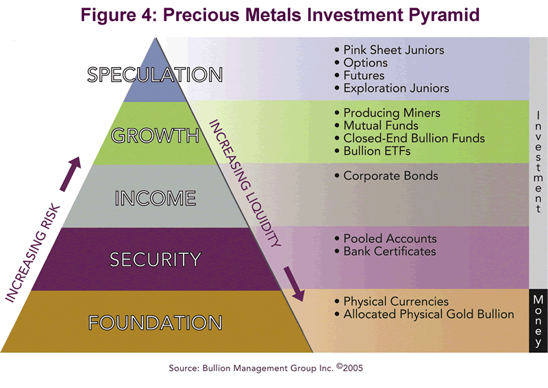 Gold and Portfolio Asset Allocation for Today's Financial Reality :: The Market Oracle