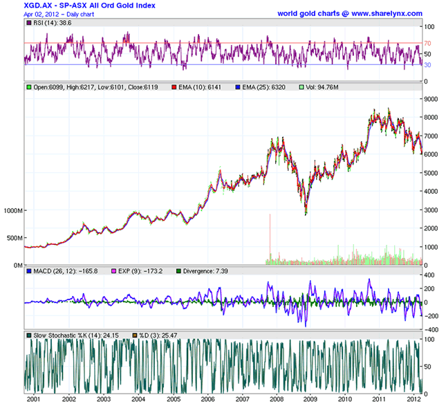 XGD.AX - SP-ASX All Ord Gold Index