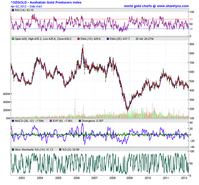 OZGOLD - Australian Gold Producers Index
