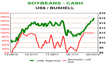 Soybeans - Cash US$ / Bushell