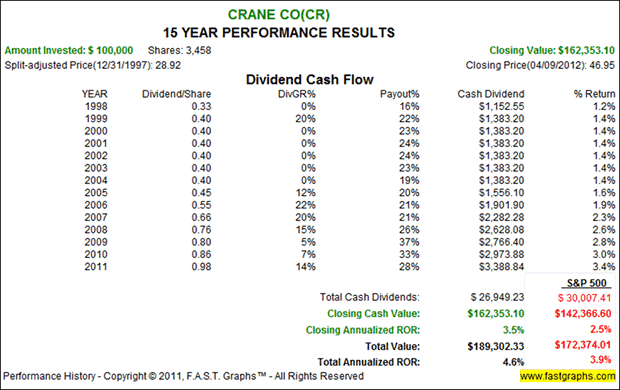 Crane Co - 15 Year Performance Results