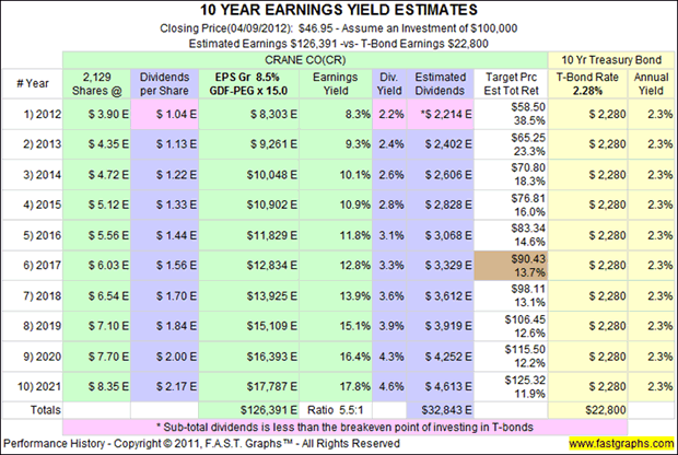 10 Year Eranings Yield Estimates
