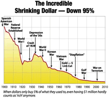 The Incredible Shrinking Dollar Down 95