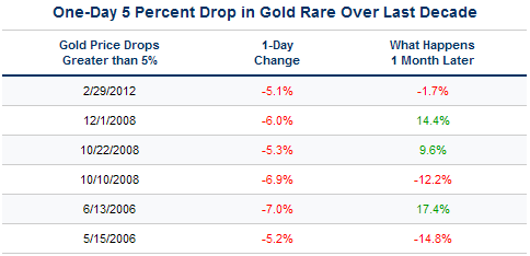 One-Day 5 Percent Drop in Gold Rare Over Last Decade