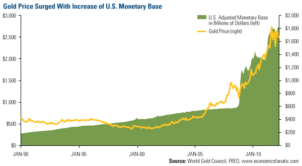 Gold v US Monitary Base