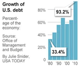 Growth of US Debt