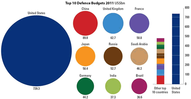 US Defense Budget