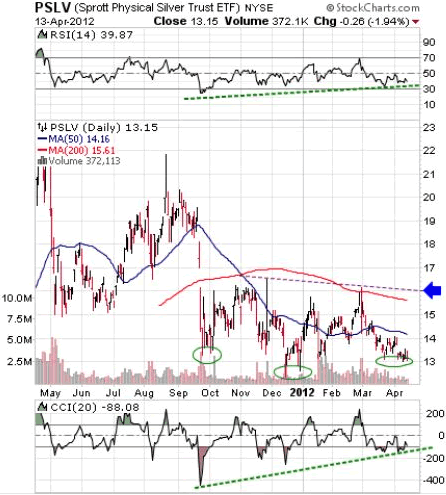 PSLV (Sprott Physical Silver Trust ETF) NYSE
