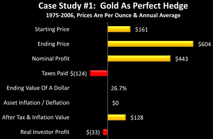 Gold As Perfect Hedge