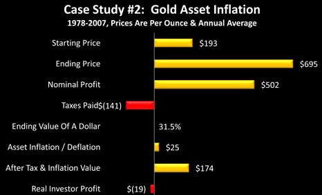 Gold Asset Inflation