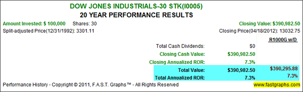 Dow Jones Industrials - 30 STK