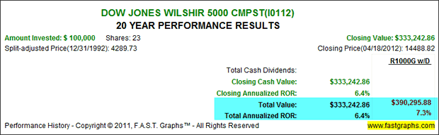 Dow Jones WILSHIR 5000 CMPST